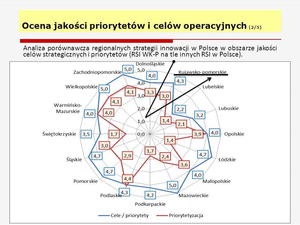 Ocena jakości priorytetów i celów operacyjnych [2/5]
